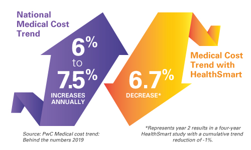 Medical Costs Trend Analysis